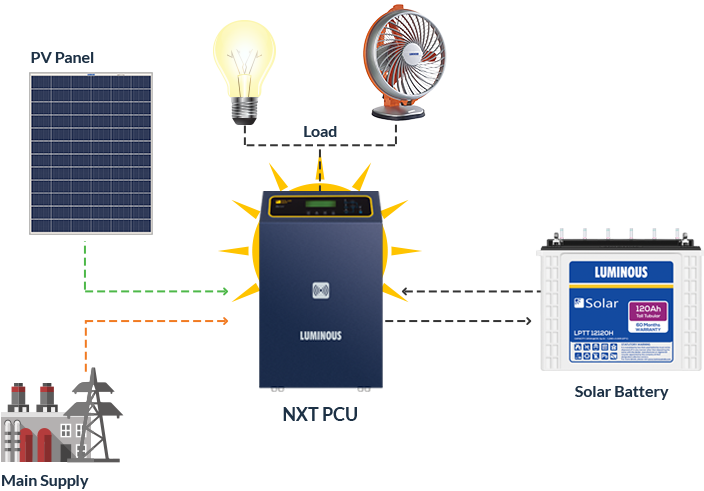 Solar Systemswith Battery (MPPT)