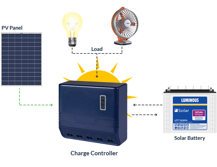 Off Grid DC Systems