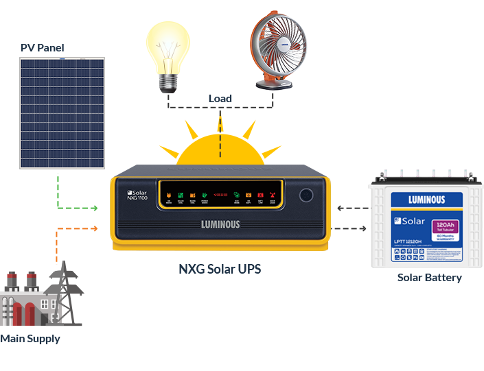 Solar Systems with Battery (PWM Based)