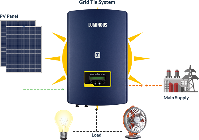Solar Systems without Battery